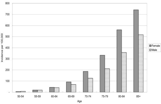 Comparison of age-specific incidence rates of hip fracture according to gender.