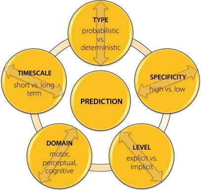 Main factors which specify the nature of predictive processes across different contexts. It is important to note that these do not represent mutually independent and orthogonal dimensions, but may in some contexts strongly overlap and interact. Furthermore, some additional features such as, e.g., type of information used for formulating expectations, might also be of relevance when specifying the exact nature of the predictive phenomenon of interest.