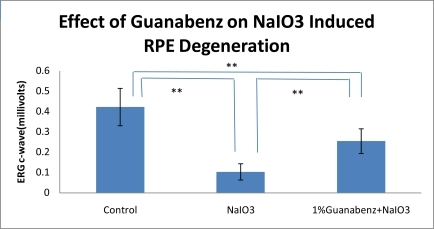Effect of Guanabenz on NaIO3-induced RPE degeneration in rat eyes. Significant differences are indicated by ** (P<0.01).