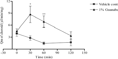 Effect of guanabenz on ocular blood flow of ocular hypertensive rabbits. Data were expressed as means ± SEM. n=6 in each group; * was P < 0.05 and ** was P<0.01 as compared with the vehicle control group.