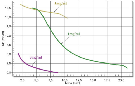 Surface pressure versus molecular area isotherms obtained by 1, 3, 5 mg/ml chloroform solutions of PnBuA-b-PAA.