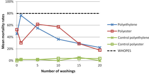 The effect of washings on the mean mortality of An. gambiae Kisumu-susceptible strain after 3 min bioassay test on polyester and polyethylene nets, measured 24 h post-exposure.