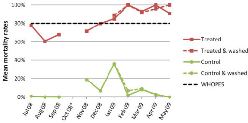 Development of mean mortality rates (24 h post-exposure) after 3 min bioassay test for An. gambiae Kisumu-susceptible strain over a 12-month experimental hut trial in the M'Bé station, central Côte d'Ivoire, including the effect of the washings on treated an control nets (*data omitted due to insufficient number of mosquitoes).
