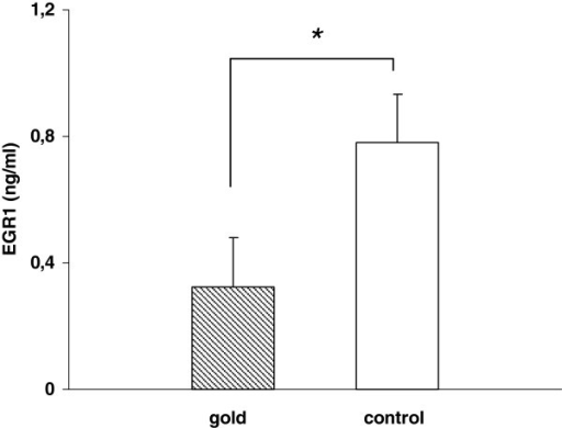 THP-1 cells grown on gold foils showed significant decreased expression of early growth response 1 (EGR1) protein in cell culture supernatants compared with control cells after 4 days (n = 3, p < 0.05).