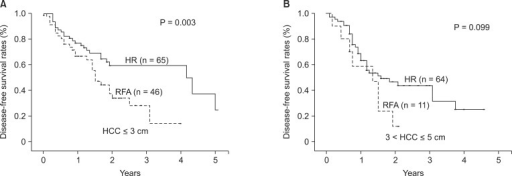 Disease-free survival of patients with hepatocellular carcinoma (HCC ≤ 3 cm (A) and 3 cm < HCC ≤ 5 cm (B) in the two treatment groups. (A) Disease-free survival was significantly higher in resection group (P = 0.003). (B) Disease-free survival was higher in hepatic resection (HR) group but the difference did not reach statistical significance (P = 0.099). RFA, radiofrequency ablation.