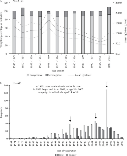 (A) Distribution of mean IgG titers for rubella by birth year,versus proportion of seroprevalence; (B) Frequency ofimmunized individuals versus year in which anti-rubellaimmunization was administered. Medellín, Colombia, 2009.