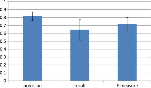 Performance of trained classifiers by test sets. This graph shows the mean and standard deviation of precision, recall, and F-measure of the five trained classifiers. These scores are derived from five test sets of positive and negative examples.