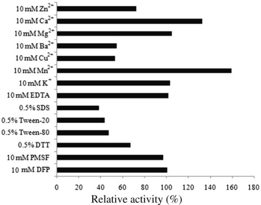 Effect of metal ions, detergents and inhibitors on P. lautus CtpA enzyme stability. Aliquots of the enzyme were incubated with each metal ion (10 mM), detergent (0.5%) and inhibitors (10 mM) at 30°C for 1 h, the residual activity of CtpAp was determined using β-casein as the substrate. All determinants were performed in triplicate.