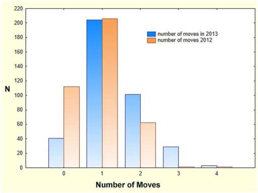 The frequency distribution of the number of moves by colonies in 2012 and 2013.The increase in the number of moves in 2013 compared to 2012 resulted from a decrease in the number of colonies that did not move, and an increase in those that moved multiple times.