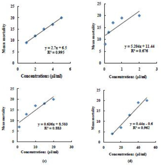 Regression line of (a) Imidacloprid 5% SC (b) Fipronil 2.5% EC (c) Deltamethrin 2.5% SC and (d) DDVP 50% EC on mean mortality of KLPT (locality 3) of P. americana (L)