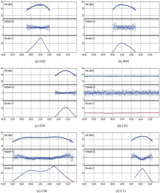 The SNRs and MPCs of different satellite systems and orbital types at GMSD.G02, R04, E20, C02(GEO), C06(IGSO) and C13(MEO) are selected as typical examples for their individual satellite system or orbital type. The variation of their elevations with time (GPS Time) is also shown.