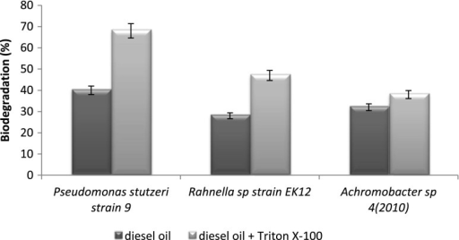Diesel oil biodegradation by three bacterial strains, Pseudomonas stutzeri strain 9, Rahnella sp. strain EK12 and Achromobacter sp. 4(2010), and the influence of 120 mg L−1 Triton X-100 on biodegradation. The process was carried out at 25 °C for 7 days. Results have absolute (100 %) quantitative value