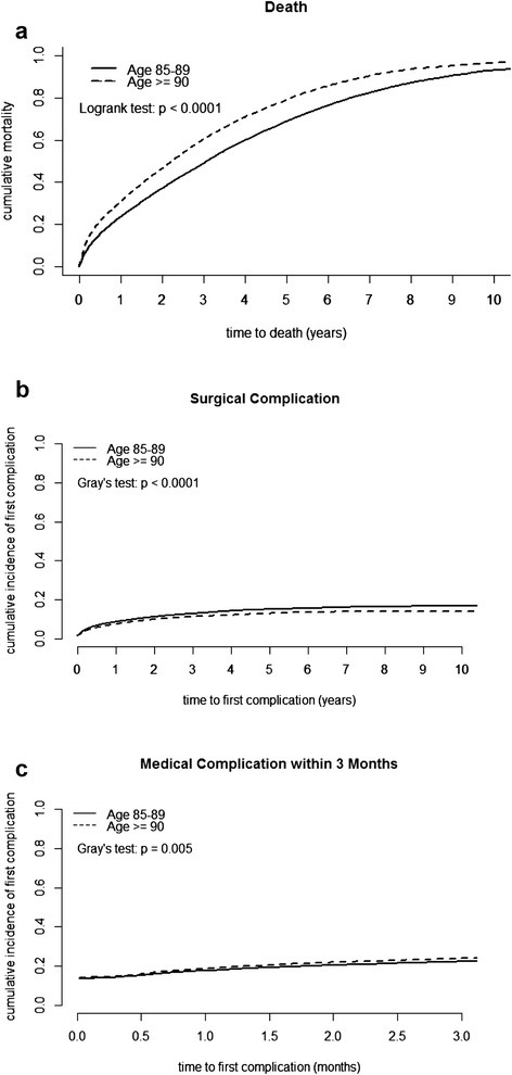 Ten-year cumulative curves of (a) mortality stratified by age, (b) first surgical complication stratified by age, (c) three-month cumulative curves of first medical complication stratified by age