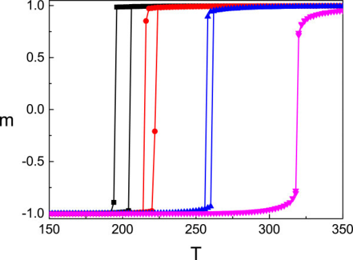 The thermal transition curves for fixed values of external applied pressure. The system's parameters are the following: g=150, Δ=1,000 K, L=40. Here, the black curves correspond to the system without pressure; the red, blue, and pink ones are for the system with values pΔV=100 K, pΔV=300 K, and pΔV=600 K, respectively.