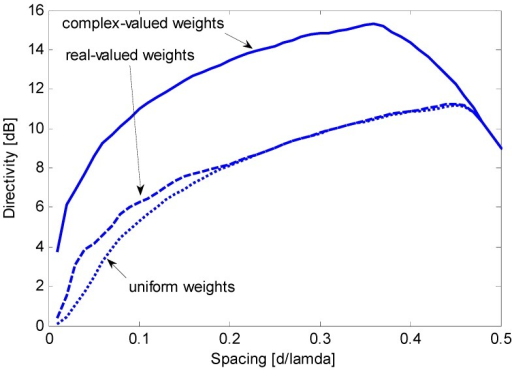 Maximum constrained directivity obtained for an end-fire array of N = 8 sensors by imposing WNG ≥ 0 dB using complex weights (solid line) or real weights (dashed line); the directivity obtained using uniform weights (dotted line) is included for comparison.