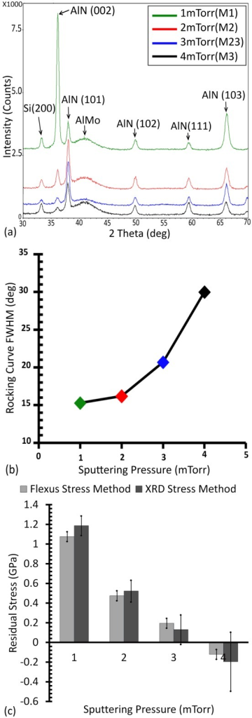 (Color Online) Sputtering pressure impact on AlN grown on AlMo.(a) shows the x-ray diffraction spectra of deposited AlN thin films at room temperature, a power of 300W and sputtering pressure of 1–4 mTorr (Sample name is included in the legend). (b) and (c) show the FWHM of the rocking curve and the AlN residual stress as a function of sputtering pressure, respectively. The line between the data points in (b) is meant to guide the eye.