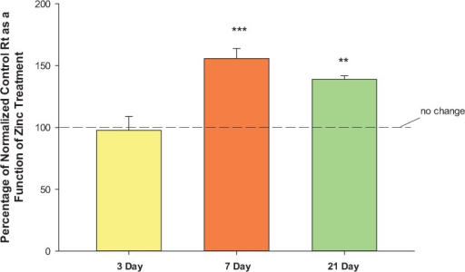 Effect of zinc on CACO-2 transepithelial electrical resistance as a function of the differentiation state of the CACO-2 cell layer.3-day, 7-day, and 21-day CACO-2 cell layers were treated on the apical and basal-lateral sides with 100μM zinc for 48 hrs before electrical measurements. Data represents the percentage of normalized control resistance (2 experiments, 4 cell layers per condition per experiment) as a function of zinc treatment. Data shown is expressed as the mean ± standard error of 8 cell layers per condition. ** indicates P < 0.01 (21-day vs. 3-day); *** indicates P < 0.001 (one-way ANOVA followed by Dunnett's post hoc testing versus day 3).