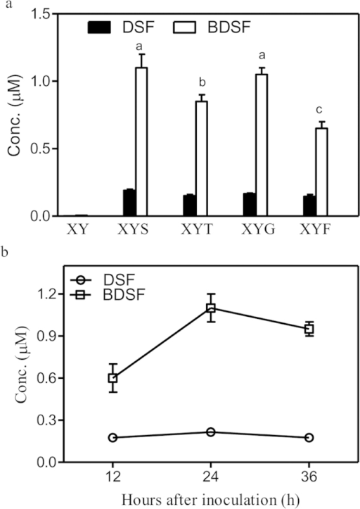 The effects of various carbohydrates on BDSF biosynthesis.(a) DSF and BDSF production of strain ΔrpfC in media XY, XYS, XYT, XYG and XYF. XY medium contains 0.7 g/L K2HPO4, 0.2 g/L KH2PO4, 1.0 g/L (NH4)2SO4, 0.1 g/L MgCl2, 0.01 g/L FeSO4, 0.001 g/L MnCl2, 0.2 g/L yeast extract, pH7.0. XYS medium: XY medium supplemented 2.0 g/L sucrose; XYT: XY medium supplemented with 2.0 g/L starch; XYG: XY medium supplemented with 2.0 g/L glucose; XYF: XY medium supplemented with 2 g/L fructose. (b) DSF and BDSF production time courses in XYS medium. Data are means ± one standard deviation of three independent assays. Different letters indicate significant differences between treatments (LSD at P = 0.05).