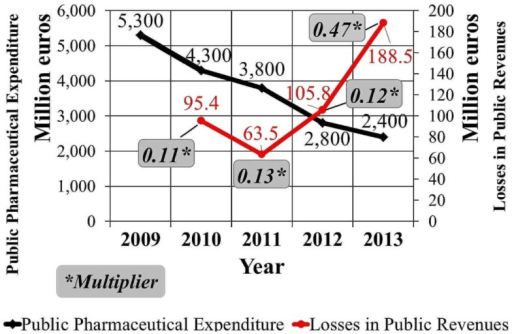 Public pharmaceutical expenditure changes in Greece and the multiplier (2009–2013).