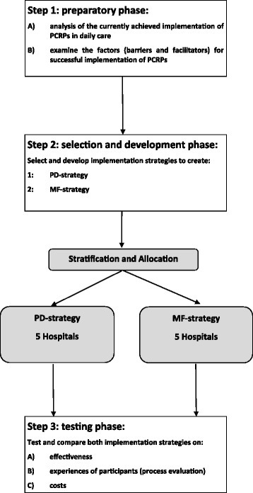 Overview of the planned stepwise approach of the study