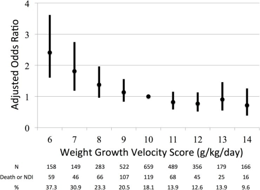 Relationship between weight growth velocity (WGV) scores 6–14 and their adjusted odds ratios (AORs) with 95% confidence intervals (CIs).WGV scores 6 and 7 predicted death or NDI at 3 years of age.