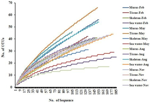 Rarefaction curves of Actinobacteria 16S rRNA gene sequences.