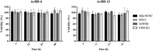 Cytotoxicity of AvBD-6 and AvBD-12 on host cells. Effect of 256 μg/ml AvBD-6 and AvBD-12 on the viability of chicken macrophages MQ-NCSU and HD11 cells, mouse immature dendritic JAWSII, and hamster CHO-K1 cells at 4, 12, 24, 48 h of incubation. Results shown are percentages of viable cells in different treatment groups relative to the untreated control cells. The data are expressed as the mean ± SD (n = 3)