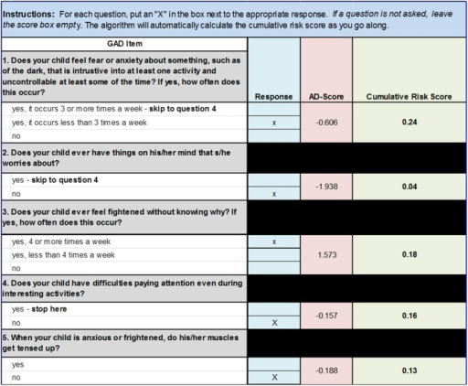 "Example Clinical Screening Form.Example of an auto-scoring form populated with questions and AD-Scores from the GAD ADTree depicted in Fig 3. As the examiner answers the questions (denoted as an ""X"" next to the associated answer in the ""Response"" column), the score sheet automatically assigns the associated AD-Score and calculates a cumulative risk score using the equation: Risk Score = 1 − (1/(exp(AD − Score) + 1)) with each additional question."