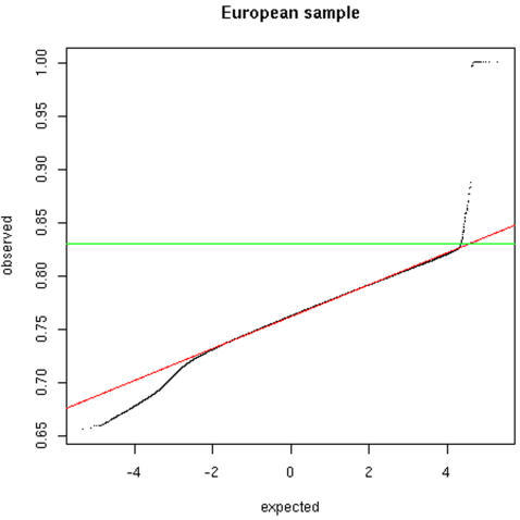 Distribution of pair-wise allele sharing among the INTERHEART                            European individuals.The graph shows the QQ plot of the distribution of all pair-wise measures                            of allele sharing against a normal distribution (the red line displays                            the expectation). The green line shows to the empirical cut-off used to                            identify related individuals (correspond to an allele sharing larger                            than 83%). The deviation on the left-hand side of the graph                            (i.e. low allele sharing) corresponds to pairs of individuals                            originating from different sub-populations.