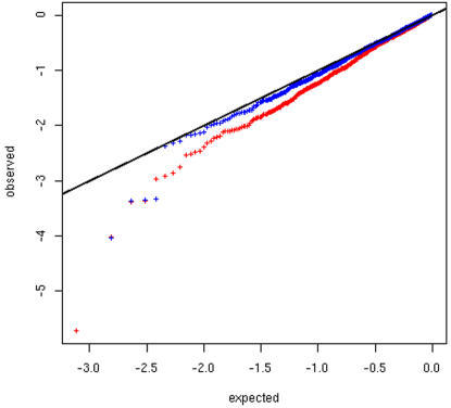 Distribution of the p-values of the associations between genotypes at                            1,453 SNPs and ApoB level in South-Asians.The plot shows the observed distribution of the p-values (y-axis) against                            the expectation under a model without any association (grey crosses and                            x-axis). The axes are in logarithmic scales. Red crosses correspond to                            the association between ApoB and the genotypes at one SNP without any                            correction. Blue crosses stand for the same tests using recruitment                            centers used as additional covariates.