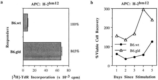 Increased proliferation and cell recovery of primary FasL−  CD4+ T cells relative to FasL+ CD4+ T cells over the course of an MLC.  Purified CD4+ T cells from B6 and B6.gld mice were cultured (in the absence of rIL-2) with H-2bm12 splenocytes, and [3H]TdR uptake and viable  cell counts were measured over days 1–5 of culture. All data are presented  as in Fig. 1.