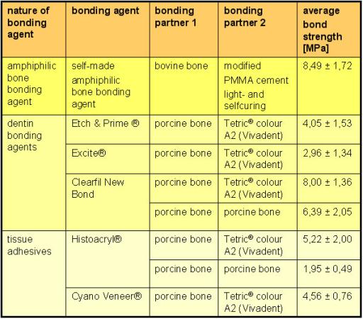 types of dental bonding agents Bonding strengths overwiev. Average adhesive bonding st | Open-i