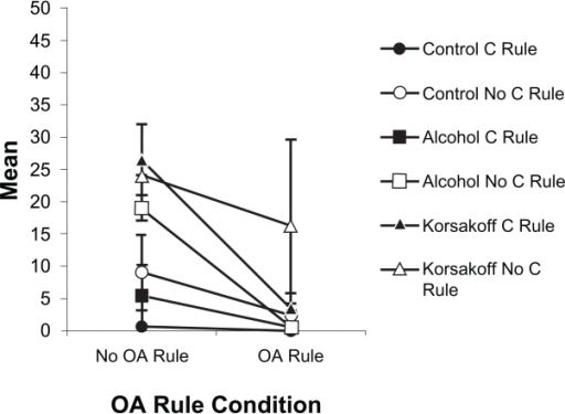 The significant Alternation Rule × Correction Rule × Group interaction involving OA nonperseverative errors.