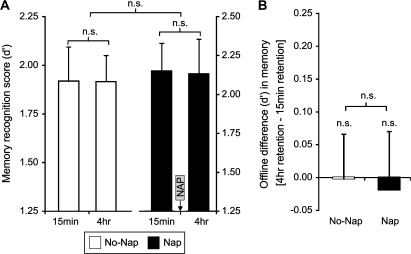 (A) Recognition memory score (d′) for neutral items studied 4 h or 15 min prior to the test session in the No-Nap and Nap groups. (B) The difference in recognition memory between the 4-h and 15-min study sessions [4 h score–15 min score] for the No-Nap and Nap group (i.e., the offline consolidation difference for items studied 4 h vs. 15 min prior to the recognition test). n.s., nonsignificant. Error bars represent standard error of the mean.