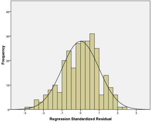 Histogram on residuals with superimposed normal curve.