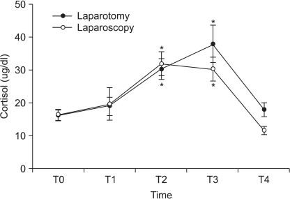 Changes in the plasma cortisol concentration (mean ± SEM) during and after laparoscopic and abdominal hysterectomy. Measurement points: T0 = before anesthesia, T1 = after skin incision, T2 = at the end of peritoneal closure, T3 = 1 h after operation, T4 = 24 h after operation. *P < 0.05 versus the preoperative value.