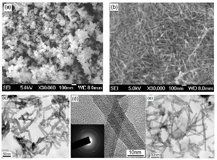 SEM and TEM images. SEM images of raw material of titania nanoparticles (a) and formed Na-titanate nanofibers after hydrothermal treatment and 250°C-annealing (b); low-magnification TEM (c) and high-resolution TEM and corresponding ED pattern (d) of Na-titanate nanofibers; (e) TEM image of formed H-titanate nanofibers by washing Na-titanate nanofibers with HCl solution [73].