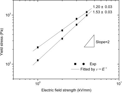 Yield stress as a function of electric field strength for N-CT suspension (square symbol) and heat treated granular PANI suspension by the same process (circle symbol) (T = 23°C, 15 vol.%) [134].