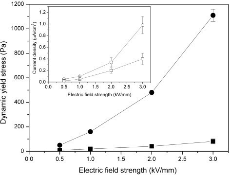 Yield stress as a function of electric field strength for Na-titanate nanofiber suspension (solid circle points) and titania nanoparticle suspension (solid square points). The inset is the corresponding current density of Na-titanate nanofiber suspension (open circle points) and titania nanoparticle suspension (open square point) [72].