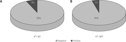 Distribution of aCL IgG (A) and aCL IgM (B) positivity in patients with acute myocardial infarction