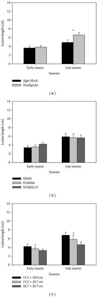 Lesion length as affected by (a) different inoculation methods, (b) fertilization rates, and (c) hill densities in double-season rice. Vertical bars indicate standard error. ∗ indicates significant difference between treatments according to LSD (0.05).