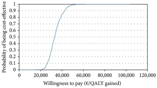 Probability of cost-effectiveness of belimumab according to the cost-effectiveness acceptability curve.