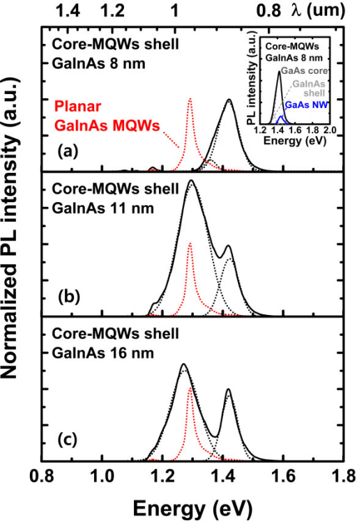 Normalized PL spectra of GaAs/GaInAs MQW shell on GaAs NW with different quantum-well widths. (a) 8.0 nm, (b) 11 nm, and (c) 16 nm. The red line represents the PL spectra of the planar GaInAs MQWs grown on GaAs substrate. Inset in (a) shows the increase of PL intensity of GaAs NW due to the presence of MQW shells. PL peak corresponding to GaInAs shell shifted to lower energy with the increase of GaInAs shell width.