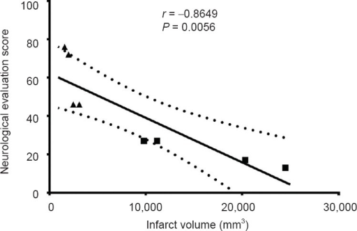 "Correlation analysis of infarct volume and neurological evaluation scores in the two groups.Pearson parametric correlation analysis showed that ischemic damage measured by MRI was significantly negatively correlated with neuro-logical evaluations (stroke scores). ""■"": M1 occlusion group; ""▲"": M2 occlusion group; ""—"" : the linear regression line; ""::::::::"": the 95% confidence band of the best-fit line."