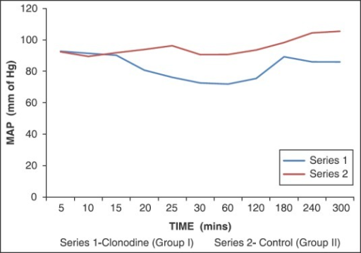 Comparison of mean arterial pressure between clonidine group and control group