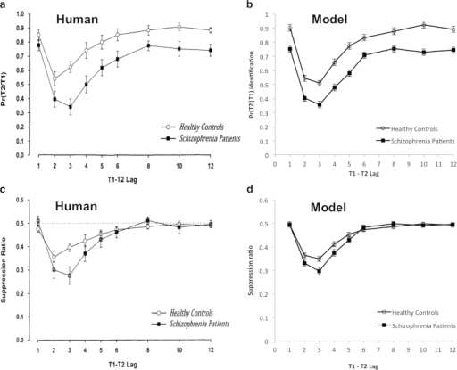 (a) Human performance adapted from Cheung et al. (19); (b) Simulated performance on the AB task; (c) Suppression ratio of human data adapted from Cheung et al. (19); (d) Suppression ratio of the simulated data.