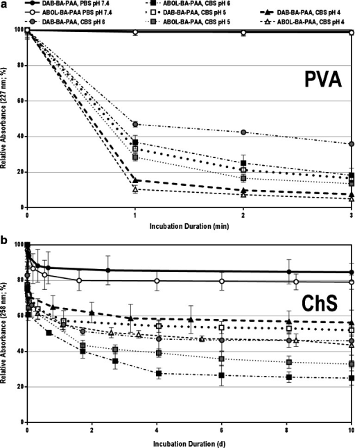 Stability profiles of: (a) PVA- and (b) ChS-based multilayers under physiological conditions (PBS pH 7.4 at 37°C) and in CBS pH 6, 5, and 4.