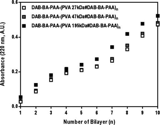 Build-up profiles of DAB-BA-PAA polymer with different molecular weight PVA.
