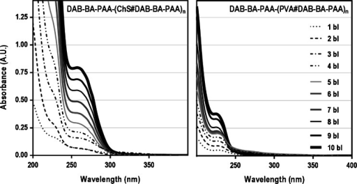 UV spectra of DAB-BA-PAA-(ChS#DAB-BA-PAA) and DAB-BA-PAA-(PVA#DAB-BA-PAA) at various bilayer numbers.