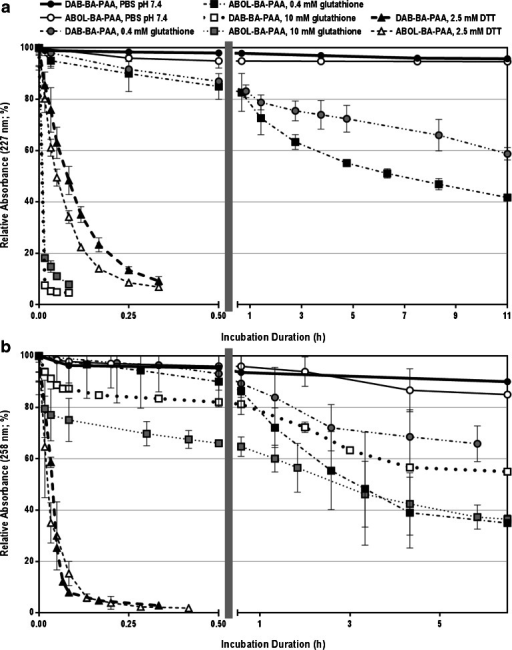 Stability profiles of: (a) PVA- and (b) ChS-based multilayers under physiological conditions (PBS pH 7.4 at 37°C) and in the presence of glutathione (0.4 and 10 mM) or DTT (2.5 mM). The left part of the abscissa shows the trend of fast decrease (burst release) within 0.5 h (30 min) in the initial phase of the incubation while the right part shows the much slower decrease throughout the rest of the long incubation duration.